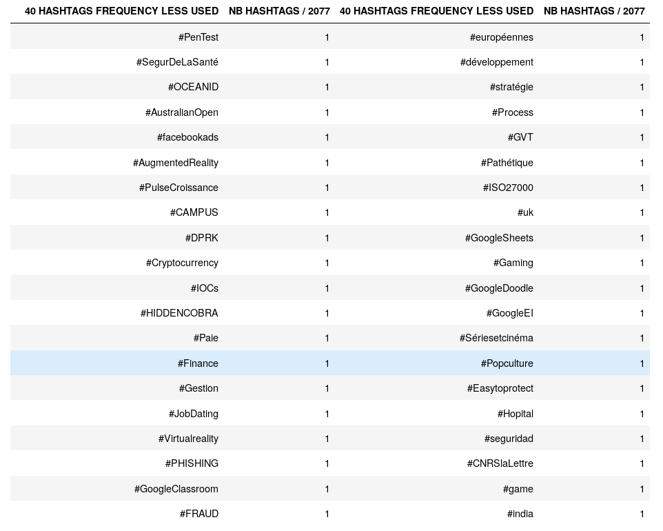 low_hashtags_frequency.png
